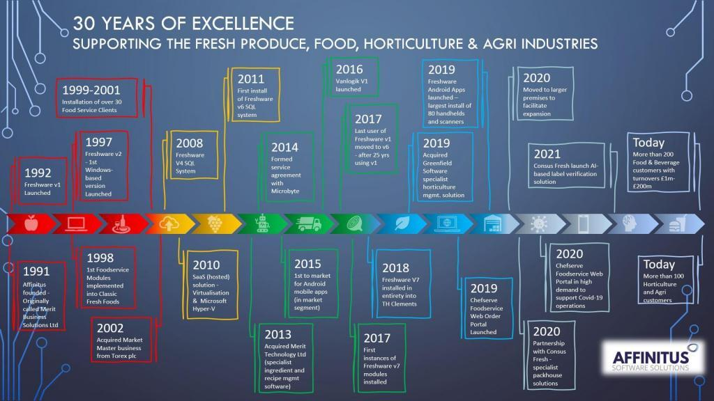 Affinitus Celebrates 30 Years Supporting the Fresh Produce Industry